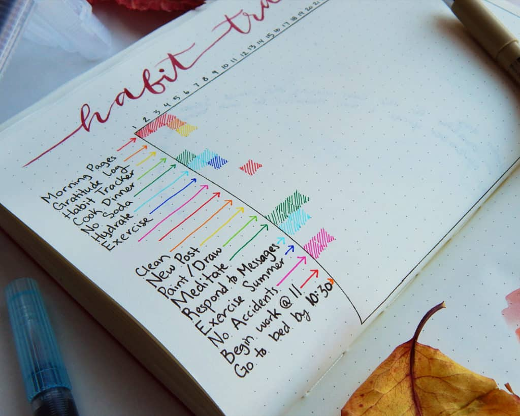 A habit tracking bullet journal spread for tracking different business tasks.
