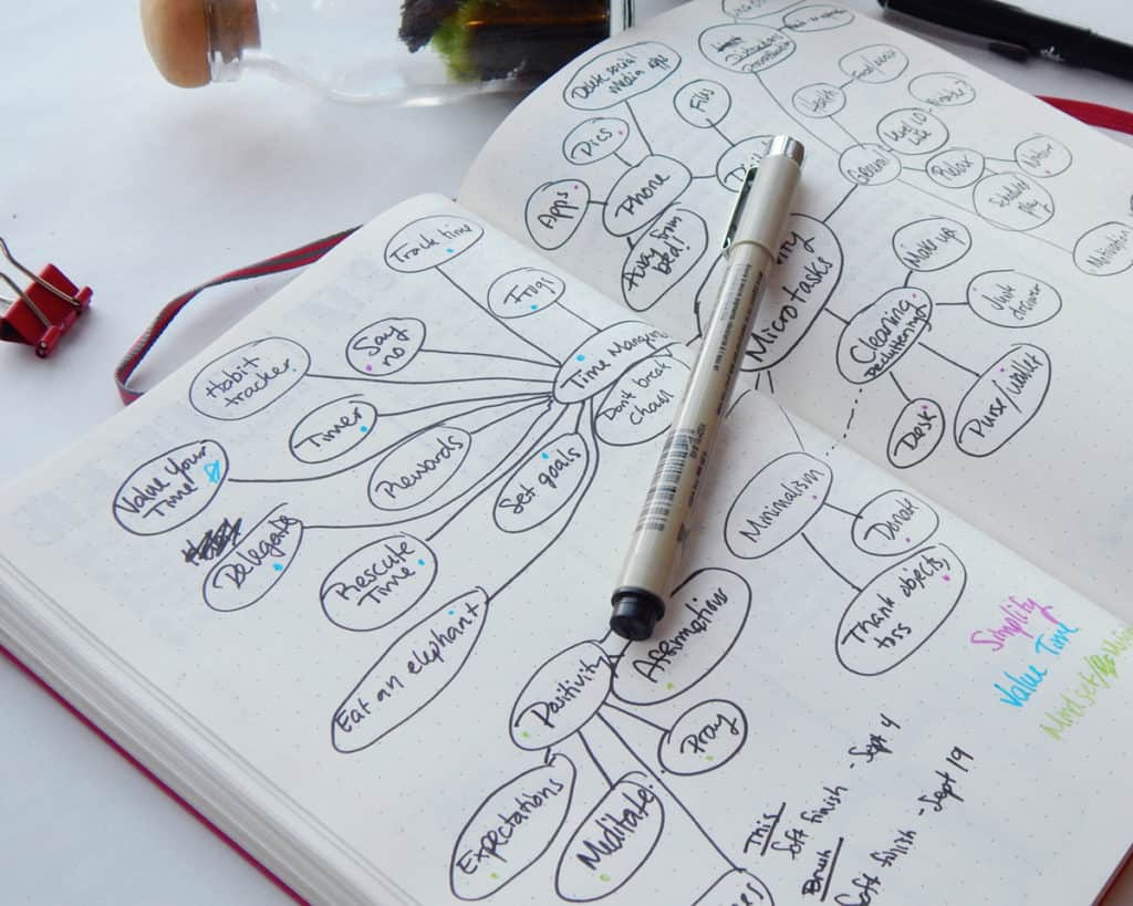 A mind map bullet journal spread for small business brainstorming.