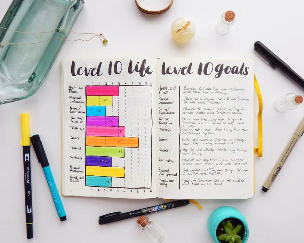 A Level 10 Life/Goals spread in a bullet journal. This spread helps evaluate ten areas of your life, and identify in which areas you would like to improve.