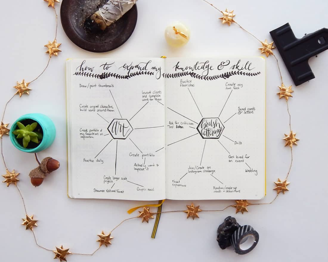 A mind map bullet journal spread, for brain storming ideas regarding art and brush lettering.