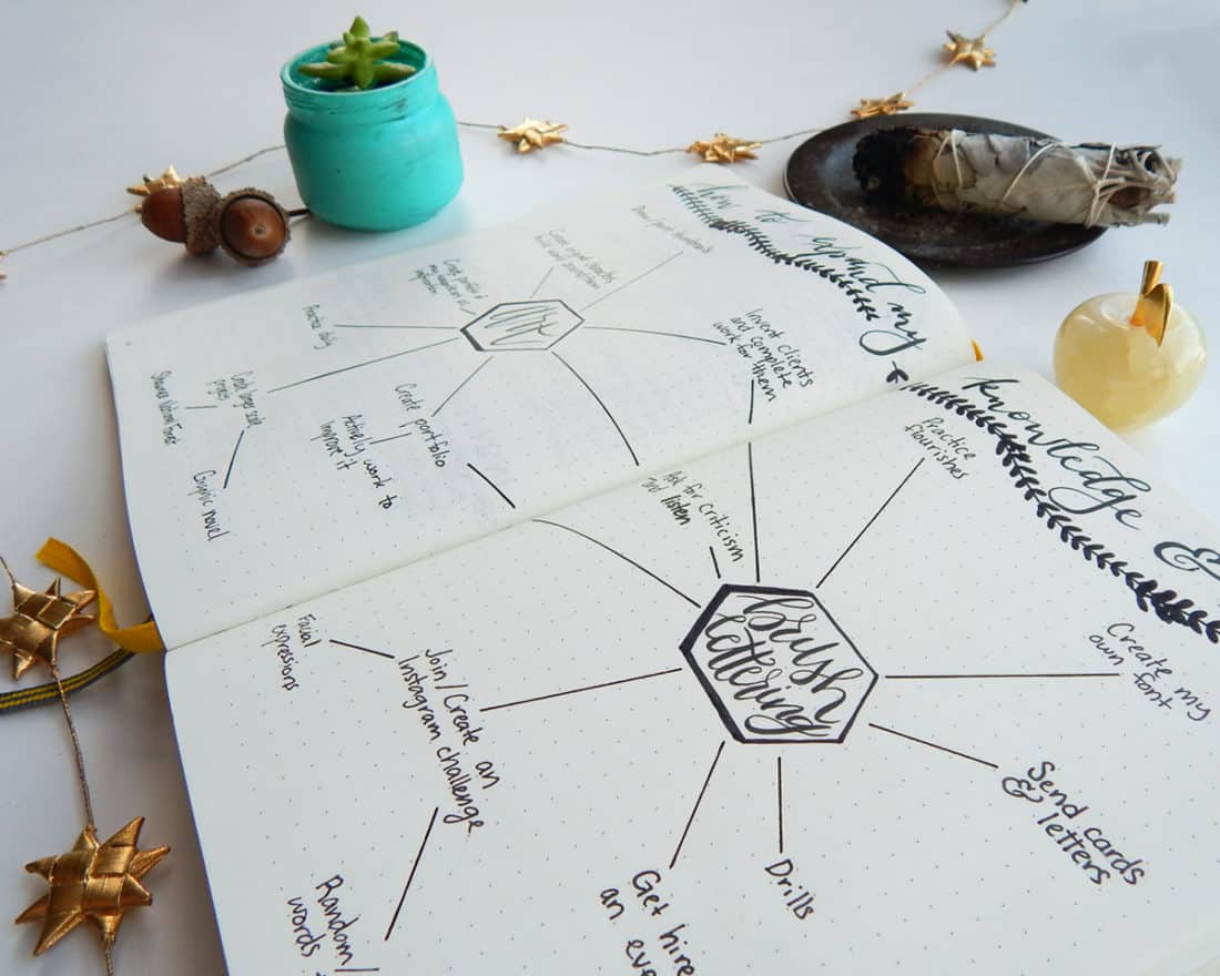A close-up of a mind map bullet journal spread for brush lettering brain storming.
