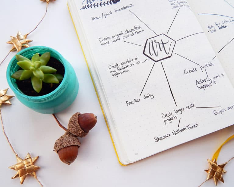 How to Create a Mind Map – The Visual Way to Brainstorm