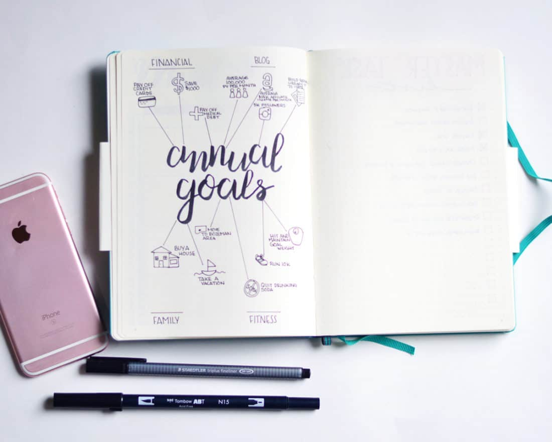 A bullet journal spread for annual goals. The words 'annual goals' are written in the center, with the various goals written around in a smaller font.