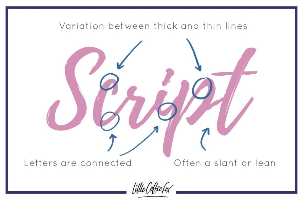 types of lettering fonts Script
