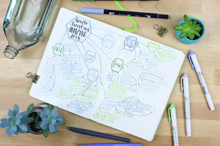 Mind Map in a journal on a desk with pens